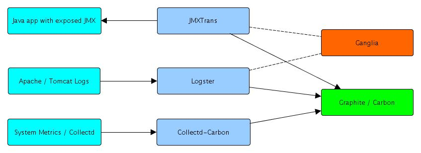 Graphite, JMXTrans, Ganglia, Logster, Collectd, say what